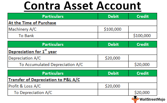 What is a Contra Asset Account