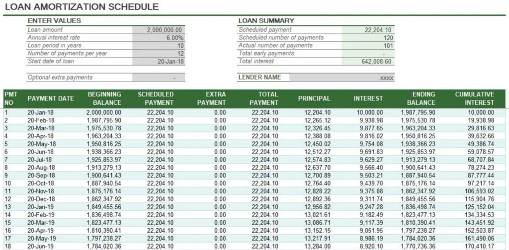 Loan Amortization and Amortization in Accounting